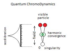 Quantum Chromodynamics Colors