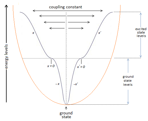 Ground State Coupling Constant