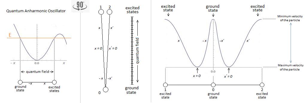Ground State Anharmonic Oscillator