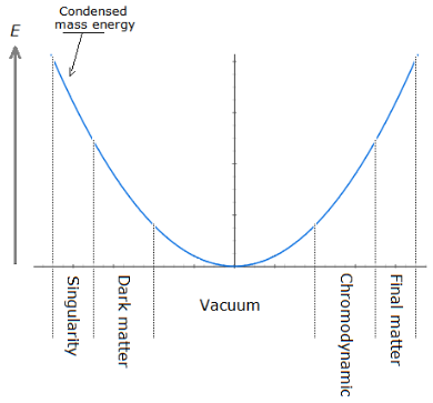 Particle Flow Potential Well