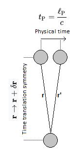 T symmetry