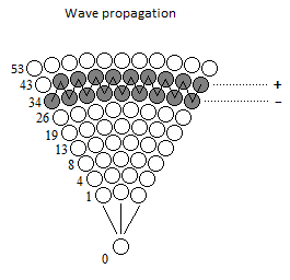 Wave Propagation with a Single Particle in Motion